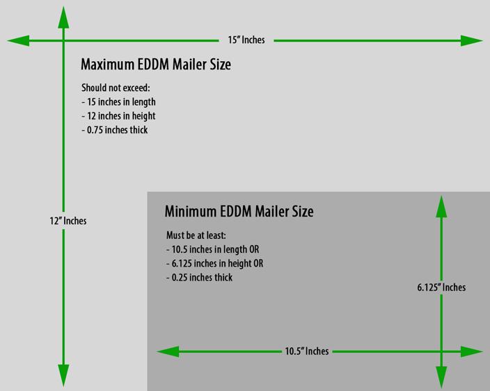eddm-postcard-size-requirements-every-door-direct-mail-size-requirements-for-2014-mail-shark
